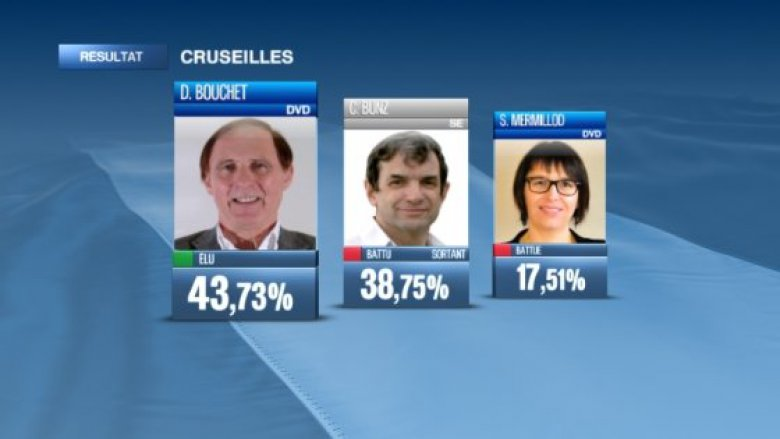 Résultats du second tour à Cruseilles / © France 3