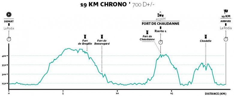 © Trail des Forts