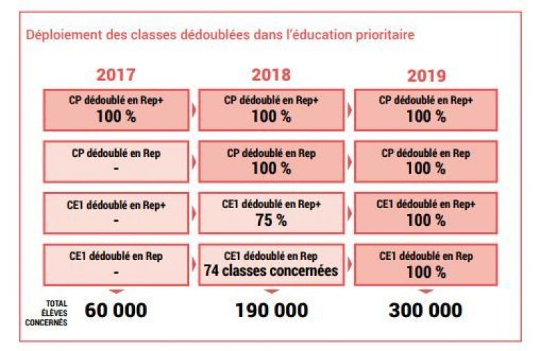 © Education Nationale