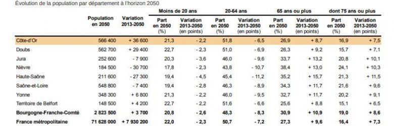 © Source : Insee, Omphale 2017 (scénario central 2018)