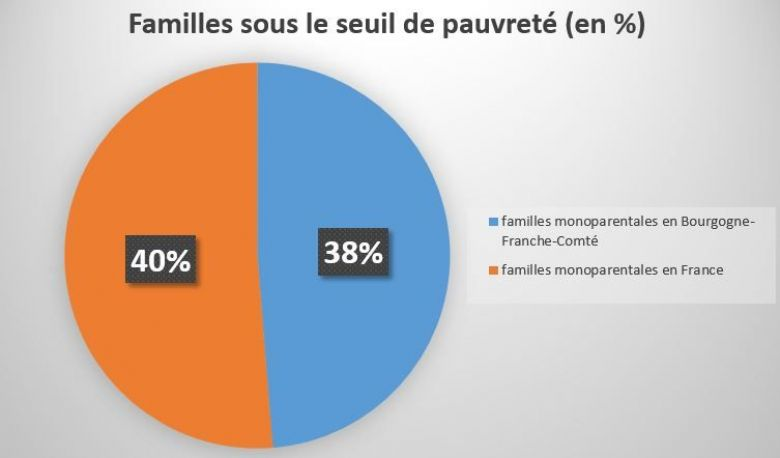 Source INSEE 2015 / © NZ / France 3 Bourgogne