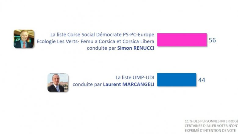 Intentions de vote 2de tour à Ajaccio en cas de duel / © IPSOS