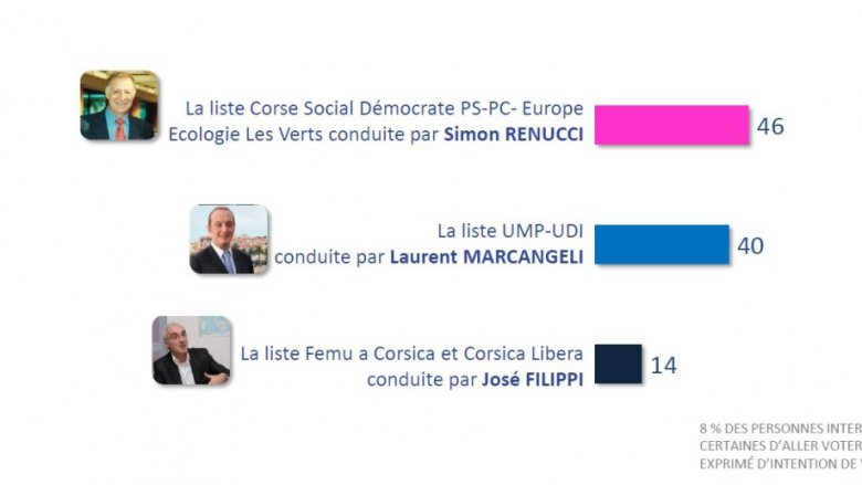Intentions de vote 2de tour à Ajaccio en cas de triangulaire / © IPSOS