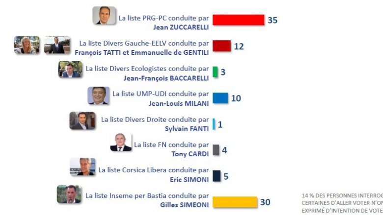 Intentions de vote 1er Tour à Bastia / © IPSOS