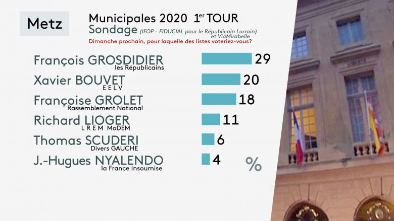 © Infographie France 3 Lorraine