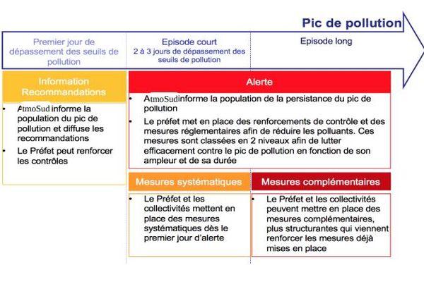 Processus de mise en place d'une alerte pollution.