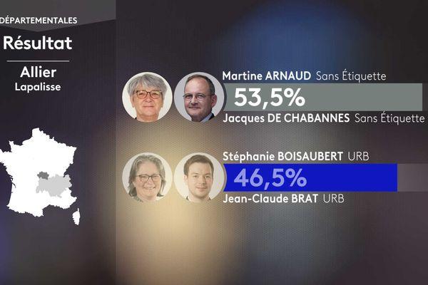 Résultat second tour des élections départementales dans le canton de Lapalisse (Allier).