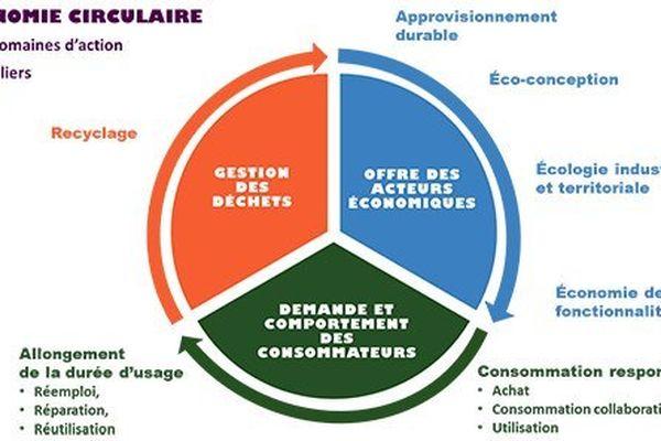 La modélisation de l'économie circulaire
