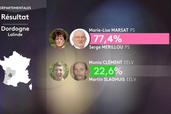 Le binôme du Parti Socialiste est élu au premier tour sur le canton de Lalinde.