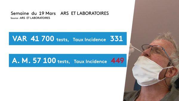 Nombre des tests réalisés et taux d'incidence entre les Alpes-Maritimes et le Var la semaine du 19 mars 2021.