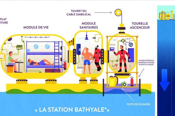 Plan de la station Bathyale où vivent les quatre plongeurs depuis le 1er juillet.