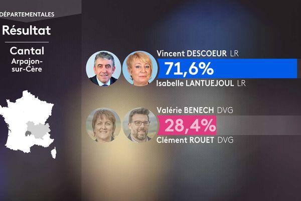 Les résultats du 1er tour dans le canton d'Arpajon-sur-Cère.