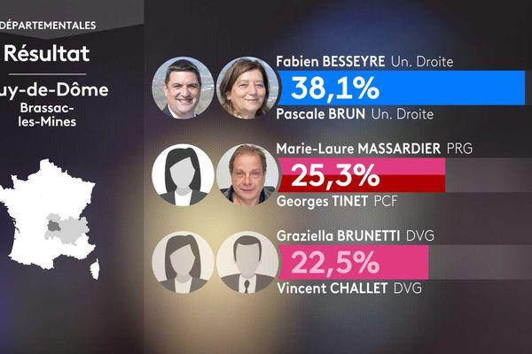 Les résultats du 1er tour dans le canton de Brassac-les-Mines.