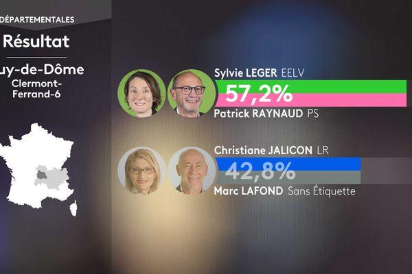 Résultat second tour des élections départementales dans le canton de Clermont-Ferrand-6 (Puy-de-Dôme).
