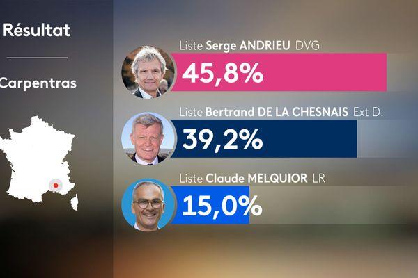 Résultats du second tour des municipales 2020 à Carpentras.