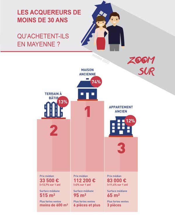 Les acquéreurs de moins de 30 ans en Mayenne