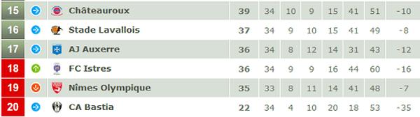 Le bas de tableau avant la 35ème journée de Ligue 2.
