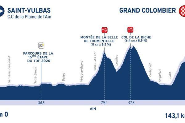 Le parcours de la 3ème et dernière étape du Tour de l'Ain, le 9 août 2020, offre une belle répétition avant le Tour de France 2020.