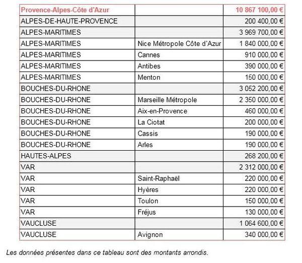 Montants de taxe de séjour reversés aux départements et principales métropoles de la Région Sud 2019
