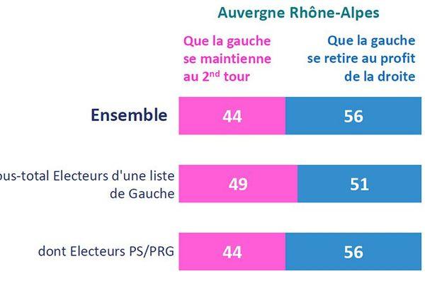L'attitude souhaitée de la gauche dans les régions où elle arrive en 3e position et où le FN est en tête