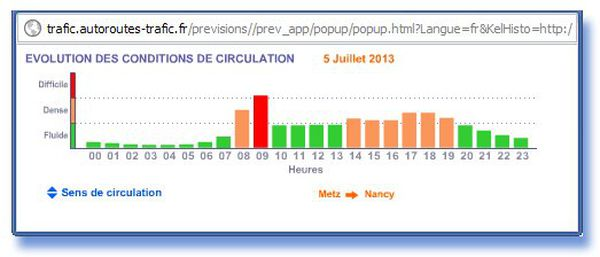 Circulation dense cet après-midi dans le sens Metz - Nancy
