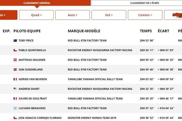 Classement général moto du Dakar 2019 à l'issue de la huitième étape.