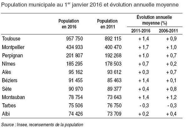 L'évolution démographique des villes d'Occitanie entre 2011 et 2016
