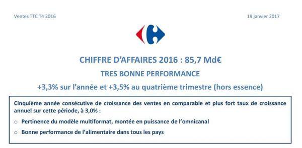 Un bilan du groupe Carrefour souligne la bonne santé financière du groupe.