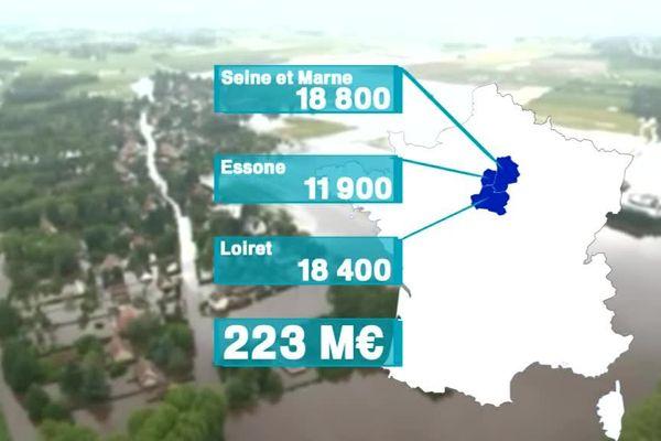 Dans le Loiret 18400 personnes ont été touchées par les inondations.