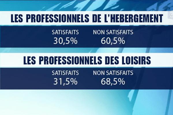 Les professionnels du tourisme sont majoritairement déçus par ce mois de juillet 2012.