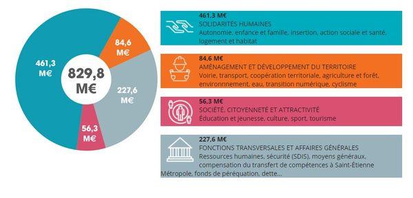 Le budget 2021 du Conseil Départemental de la Loire se monte à 829,8 millions d'euros.