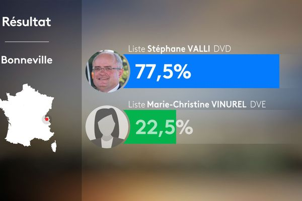 Résultats du 1er tour des municipales 2020 à Bonneville en Haute-Savoie