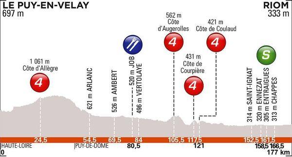 Critérium du Dauphiné 2019 : Le profil de la 3e étape