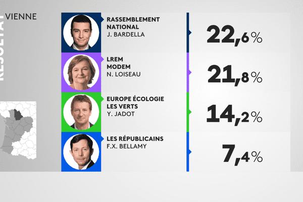 Résultats élections européennes 2019 dans la Vienne