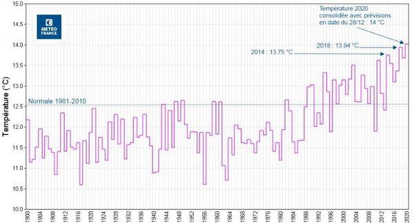 Les températures moyennes en France depuis 1900