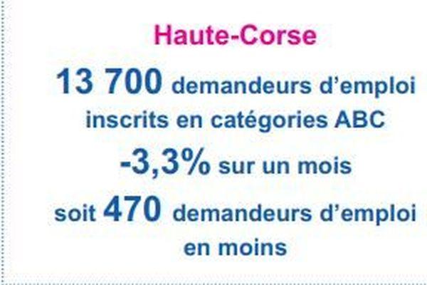 490 personnes ont retrouvé un emploi en juin en Haute-Corse.