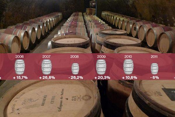 En huit ans, le prix moyen de la pièce de vin est passé de 4 803 euros à 10 238 euros lors de la vente des vins des Hospices de Beaune