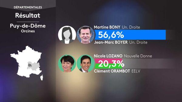 Les résultats du 1er tour des élections départementales à Orcines (Puy-De-Dôme).