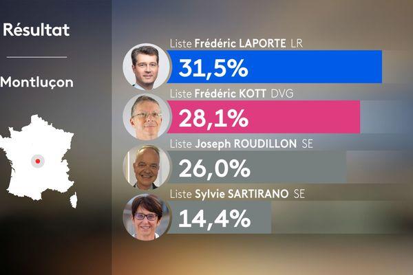 Résultats du 2e tour des municipales 2020 à Montluçon dans l'Allier.