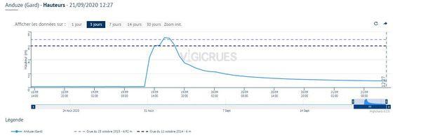 En quelques heures seulement, le Gardon a atteint à Anduze une côte record de 7m50 - septembre 2020