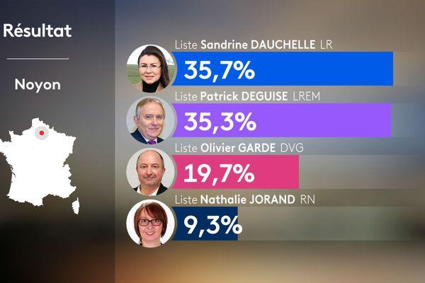 Résultat du second tour des élections municipales à Noyon