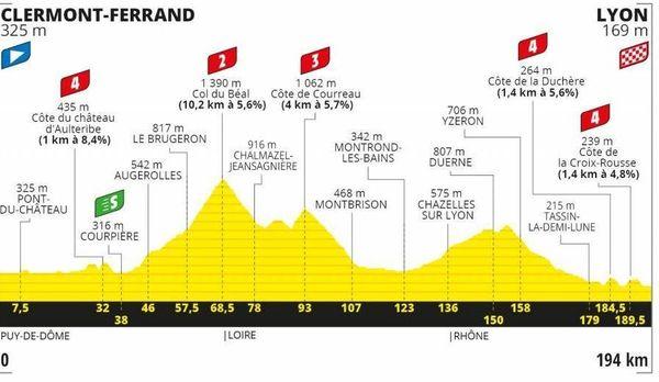 Plusieurs cols sont au programme de la 14e étape entre Clermont-Ferrand et Lyon.