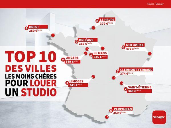 Juin 2020 - Top 10 des villes les moins chères pour louer un studio