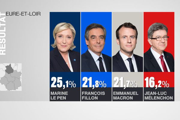 Résultats du 1er tour de l'élection présidentielle en Eure-et-Loir