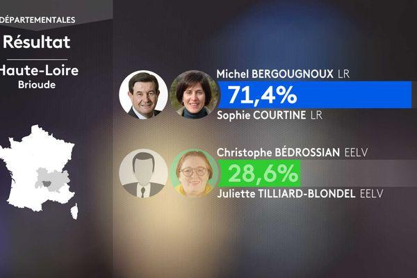 Les résultats du second tour dans le canton de Brioude (Haute-Loire).