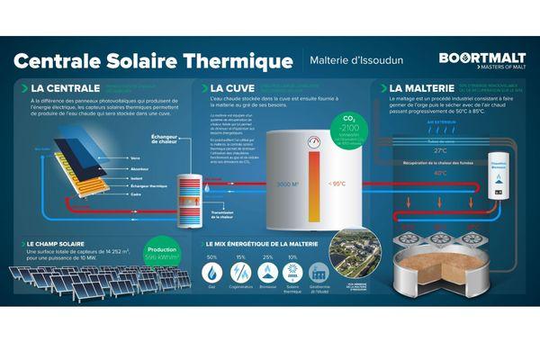 Explication du fonctionnement de la centrale solaire thermique d'Issoudun.