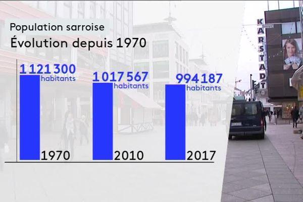 En 1970, la Sarre comptaitencore plus d'un million d'habitants.Quarante ans plus tard, le nombre de nos voisins est passé en dessous du million.