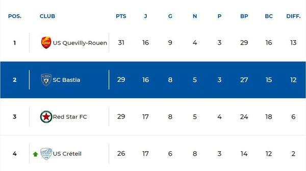 Le haut du classement de National avant le dernier match de cette 17ème journée.