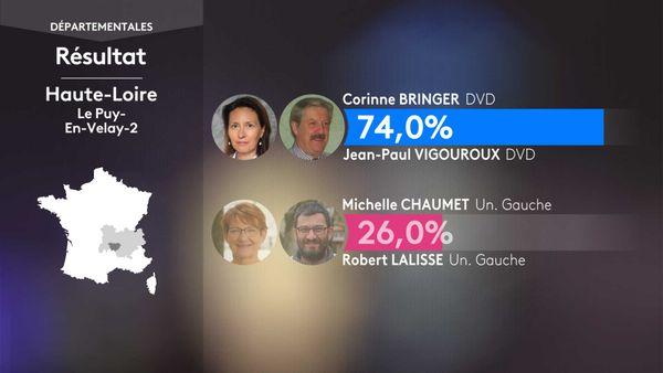Les résultats du 1er tour des élections départementales à Le Puy-en-Velay 2 (Haute-Loire).