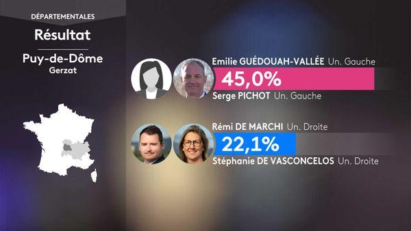 Les résultats du 1er tour des élections départementales à Gerzat (Puy-De-Dôme).